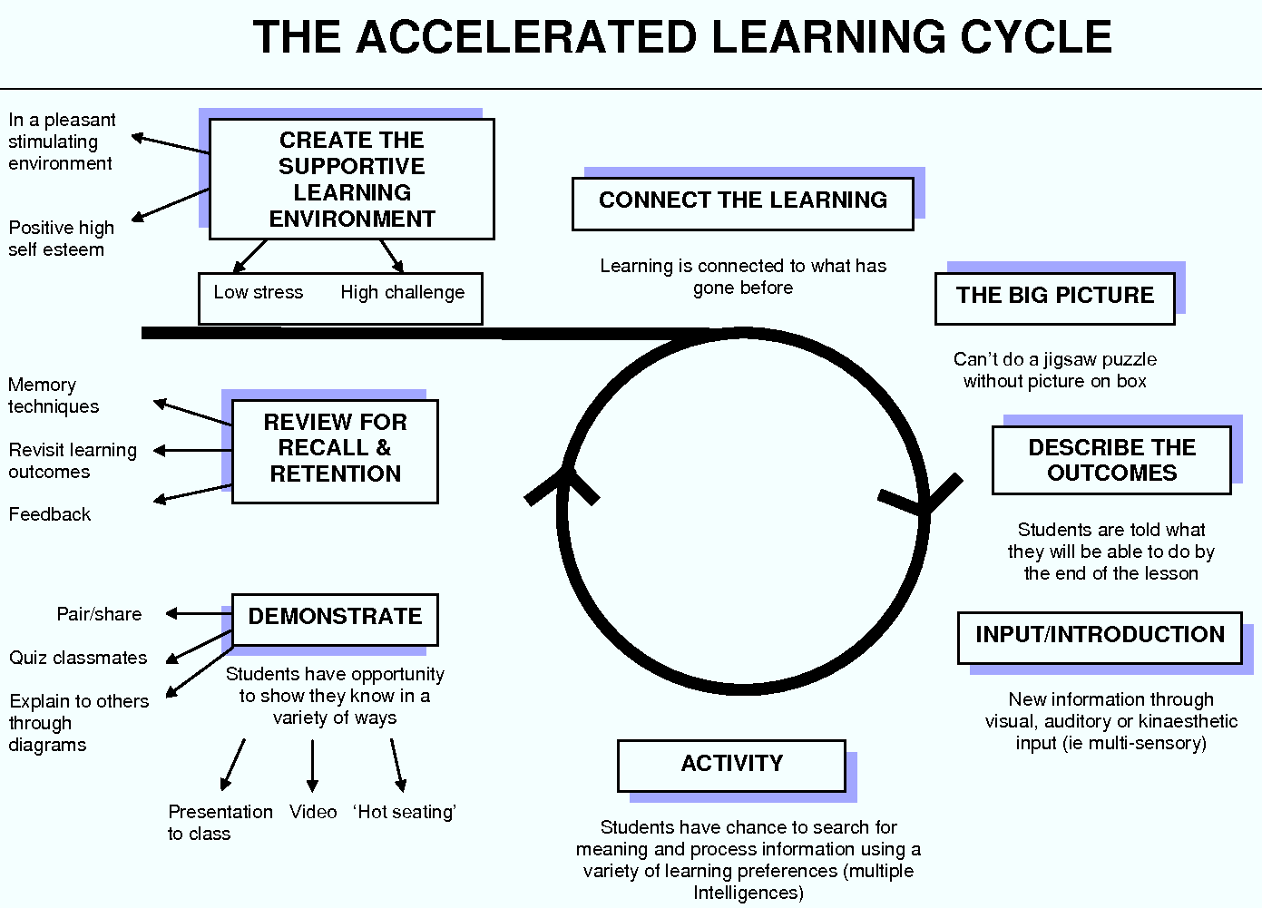 Reflections On Learning Faith In Learning - Learning cycle lesson plan template