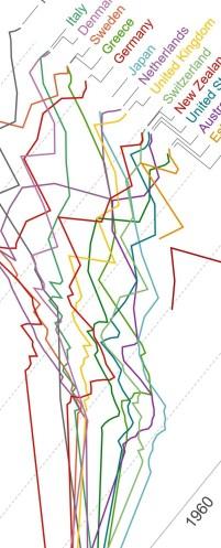 Jun-28-18-social-spending-oecd-longrun